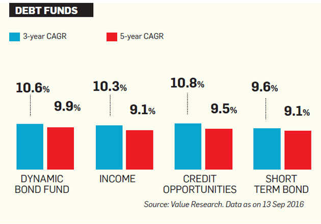 How incorrect assessment of returns can lead to bad investment decisions