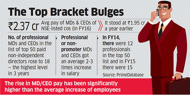 India Inc top dogs took home meatier pay packets last fiscal