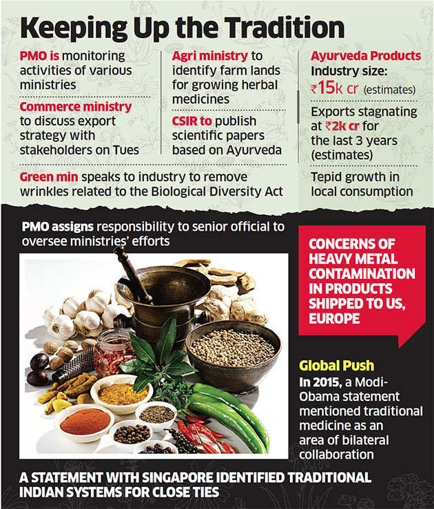 PMO gives hard push to restore ailing ayurvedic sector