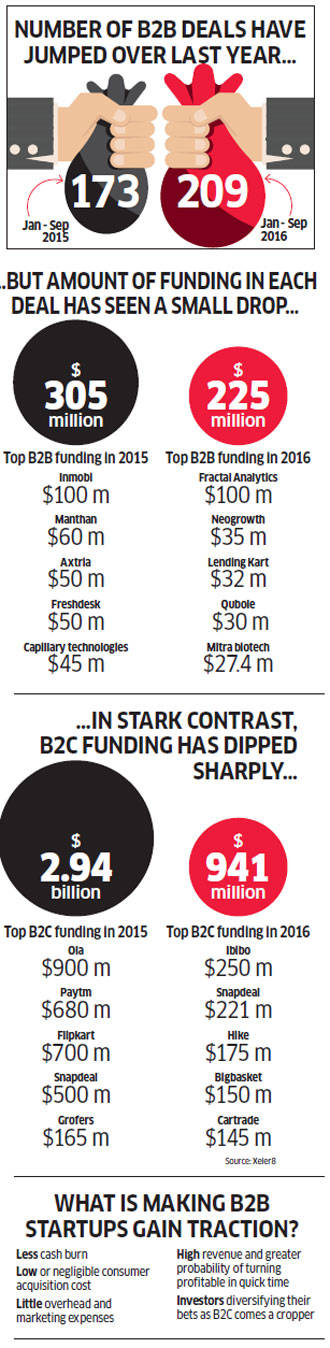 B2B startups hold their ground even as B2C peers feel the heat of weakening investor sentiment