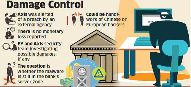 Bank informs RBI of security breach: Axis suffers cyber attack, hires EY to probe damage