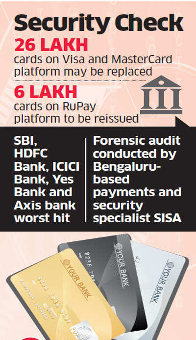 3.2 million debit cards compromised; SBI, HDFC Bank, ICICI, YES Bank and Axis worst hit