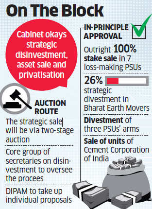 Decks cleared for strategic sale! Government okays plan to exit sick PSUs, subsidiaries