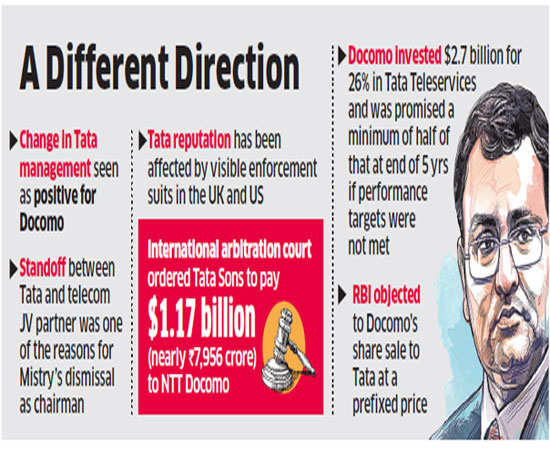 Tata's alleged governance lapses said to be probed by India