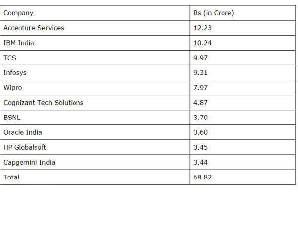 Jobs growing in Bengaluru, Accenture its top employer: Data