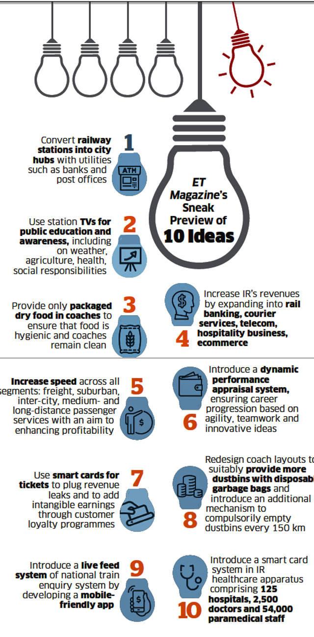 Indian Railways: 1.1 lakh ideas poured in so far for Indian Railways' biggest ever brainstorm on Nov 18 -20