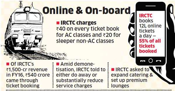 IRCTC asked to scrap online booking charge till December 31