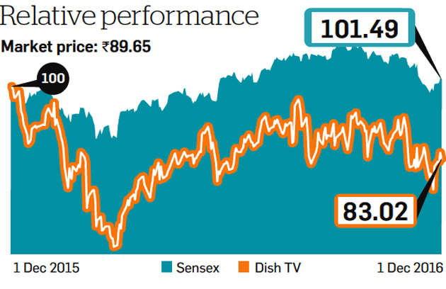Proposed merger with Videocon D2H makes Dish TV stock analysts ...