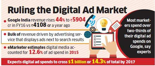 Search and behold! Google India posts 44% rise in revenues at Rs 5,904 crore
