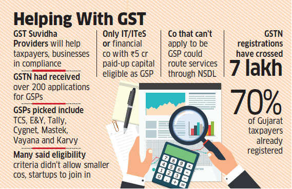 These 34 companies will make your GST play less taxing