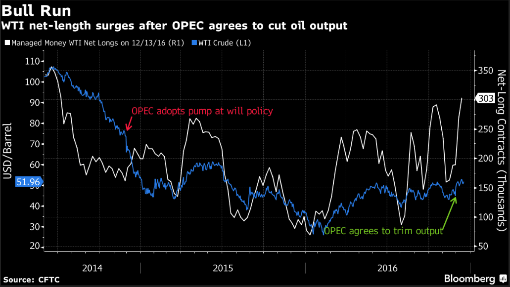 crude oil futures in asia trading