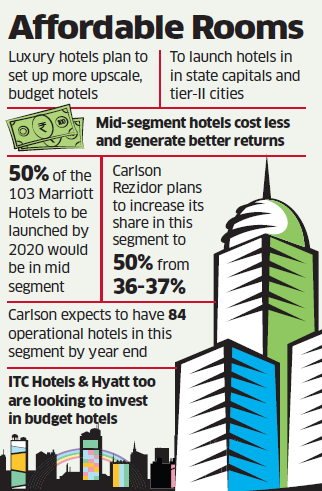 Carlson Rezidor Which Has A Portfolio Of Mid Scale Brands Such As Country Inn Suites And Park By Radisson Plans To Increase Its Share In This