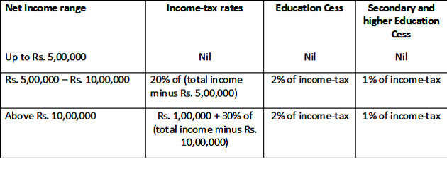 Income Tax Slabs for the Financial Year 2016-17 (Assessment Year 2017-18)