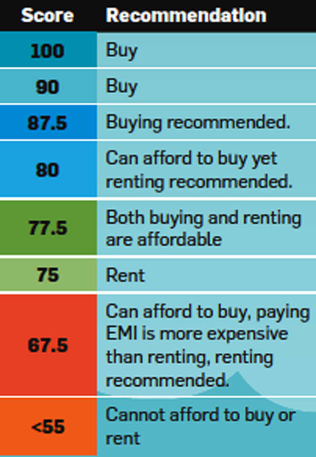 Home loans are becoming cheaper: Should you buy or rent a house?