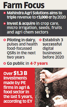 Mahindra Group plans to sell minority stake in agri unit to PEs
