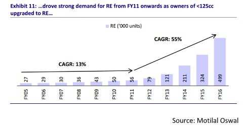 This stock is immune to slowdown, cash crunch & still a buy: Make a wild guess!