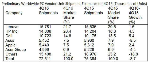 2016 marks fifth consecutive year of worldwide PC shipment decline: Gartner