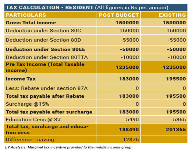 Budget 2017 impact on your personal income-tax: Who pays more, who pays less and by how much