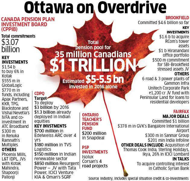 From airports to e-commerce, Canadian institutional money pouring into India like never before