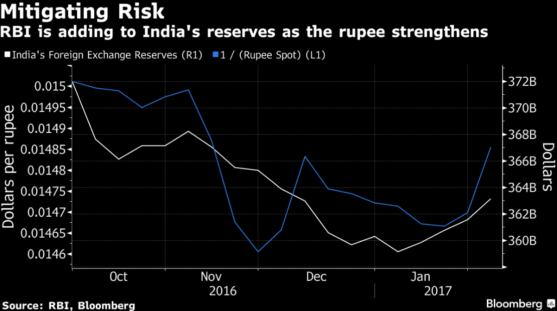 Rupee opens at 66.90/$, down 4 paise