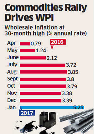 Fuel pushes wholesale inflation to 2.5-year high