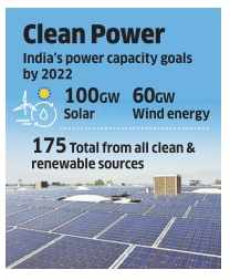 IFC may invest Rs 100 crore in renewable energy co Clean Max Enviro Energy