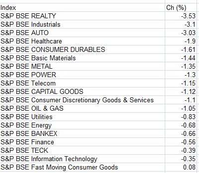 sector wise stock list in nse pdf