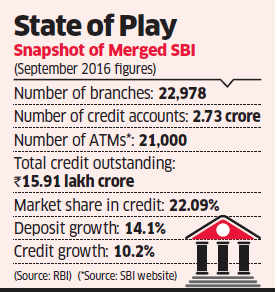 Government gives green signal to merger of SBI and its five associate banks