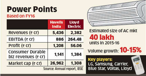 Havells likely to buy Lloyd Electric's consumer business for Rs 1500 crore, to get toehold in room AC segment