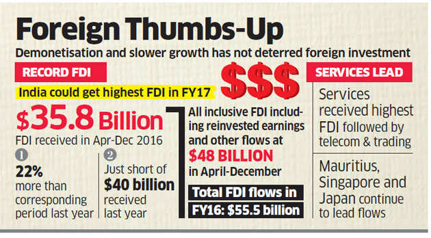 With $36 billion in nine months, FDI may deliver a record