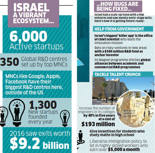 Israel, a startup oasis in the middle of a war zone