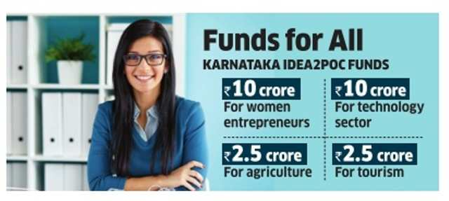 Karnataka has Rs 10 crore for women entrepreneurs
