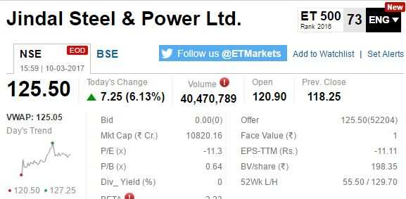 ETMarkets After Hours: Gold loan stocks tumble after RBI norms; telecom stocks gain