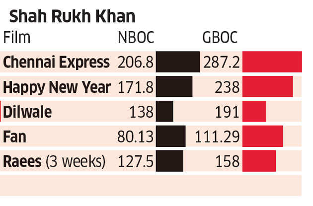 Is Shah Rukh Khan losing the battle of Khans?