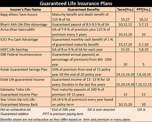 Table life insurance