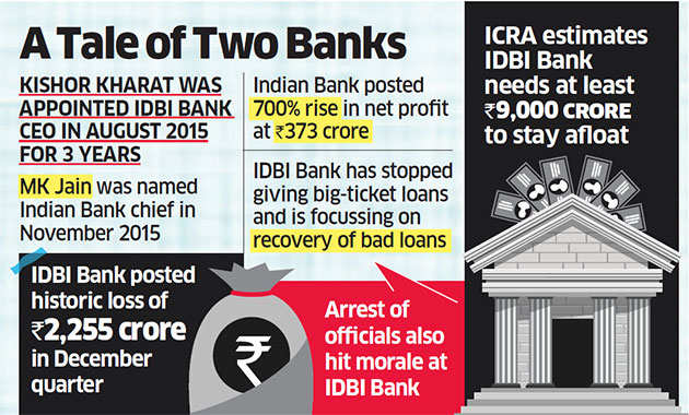 Government plans to swap CEOs of IDBI Bank and Indian Bank