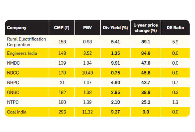 Select PSU stocks are a good bet in current heated market: Find out which ones
