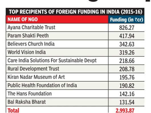 Christian NGO tops list of foreign funding recipients