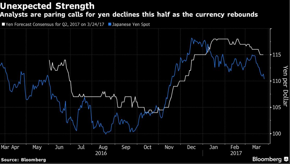 Nikkei tumbles as safe-haven yen surges on Trump healthcare defeat
