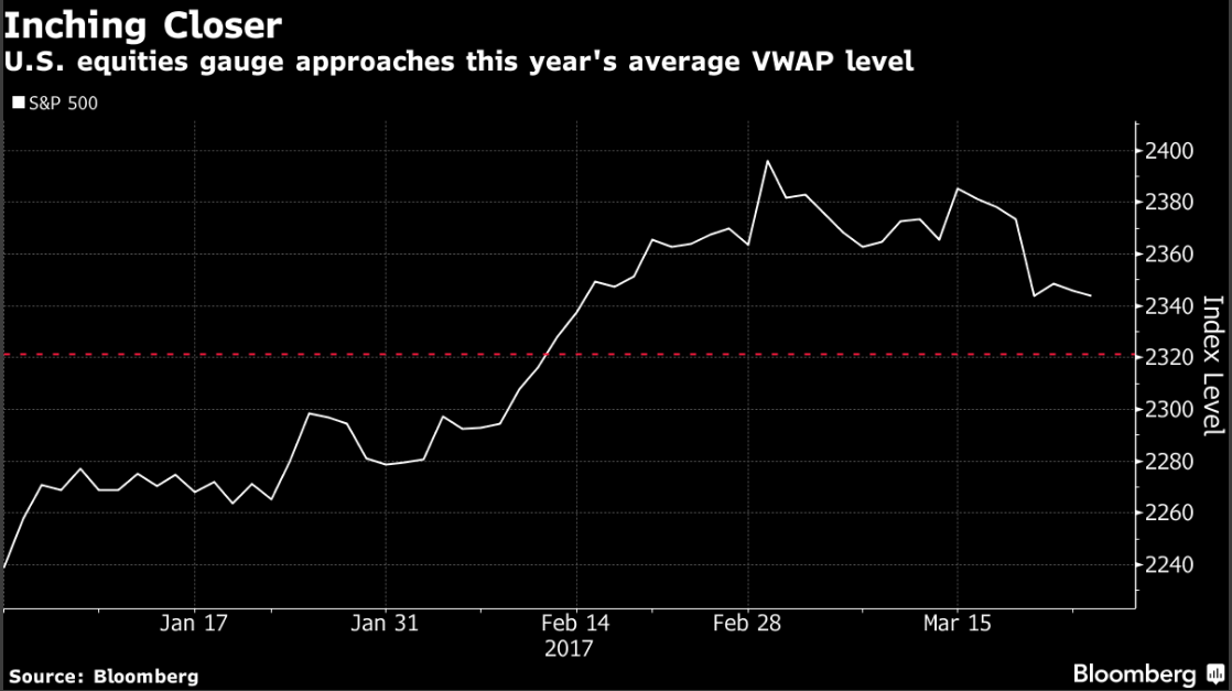 Dollar at its lowest since November as Trump trade deflates