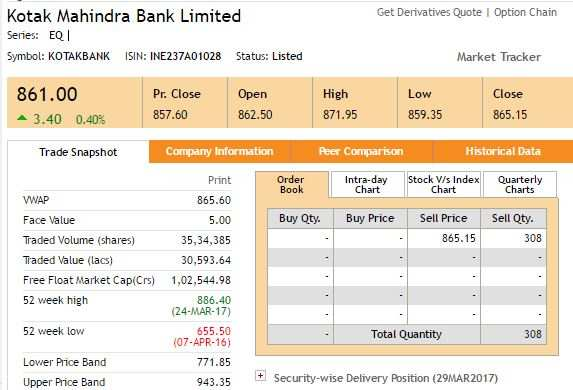 markets stocks news etmarkets after hours over high private banks articleshow
