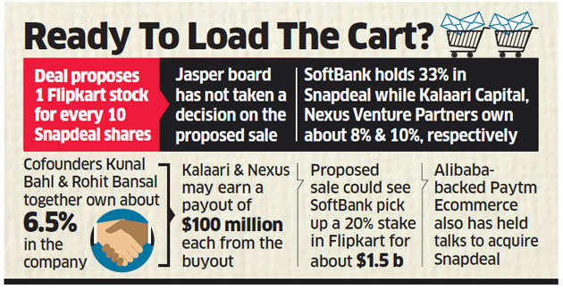 http://economictimes.indiatimes.com/small-biz/softbank-moots-snapdeal-sale-to-flipkart-proposed-deal-set-to-be-biggest-in-indian-ecommerce/articleshow/58018036.cms