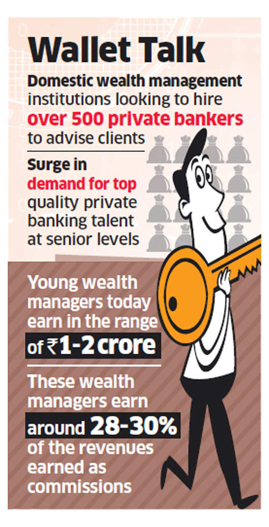 Wealth management companies luring private bankers with crore-plus salaries and luxury cars