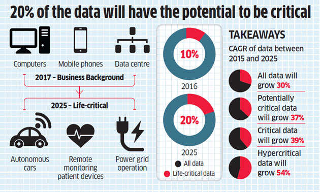 Total worldwide data will swell to 163 zettabytes by 2025