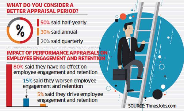 Performance appraisals do not impact employee productivity: Survey