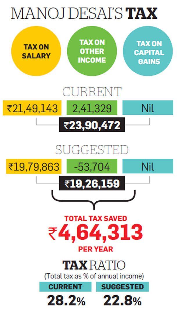 Tax Optimizer: IT professional Desai can cut tax outgo by switching from FDs to debt MFs