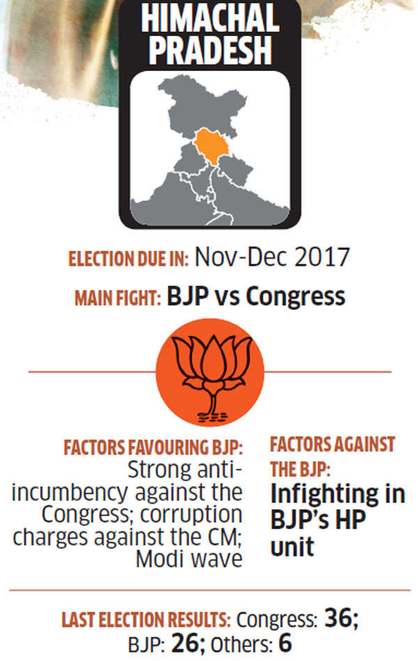 BJP and Congress target 50 seats in Himachal, but anti-incumbency may take a toll on the Grand Old Party