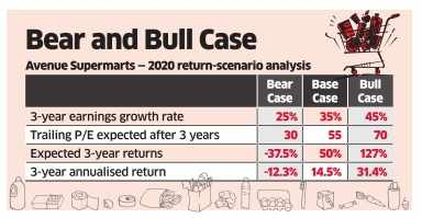 Even high PE stocks can deliver good returns, don't dump them in a rush