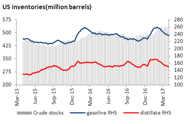 U.S.  crude oil stocks drop