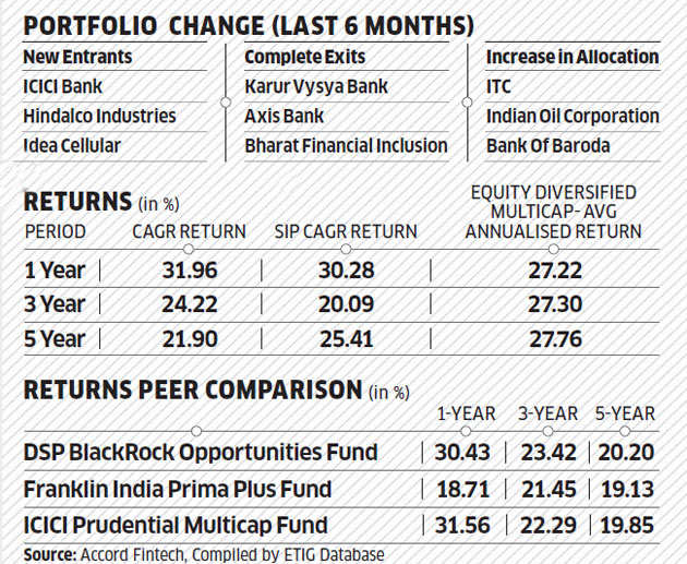Birla Sun Life Equity Fund (G): Right mix of companies pays off